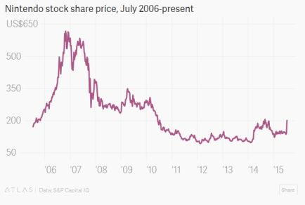 Nintendo share price #2